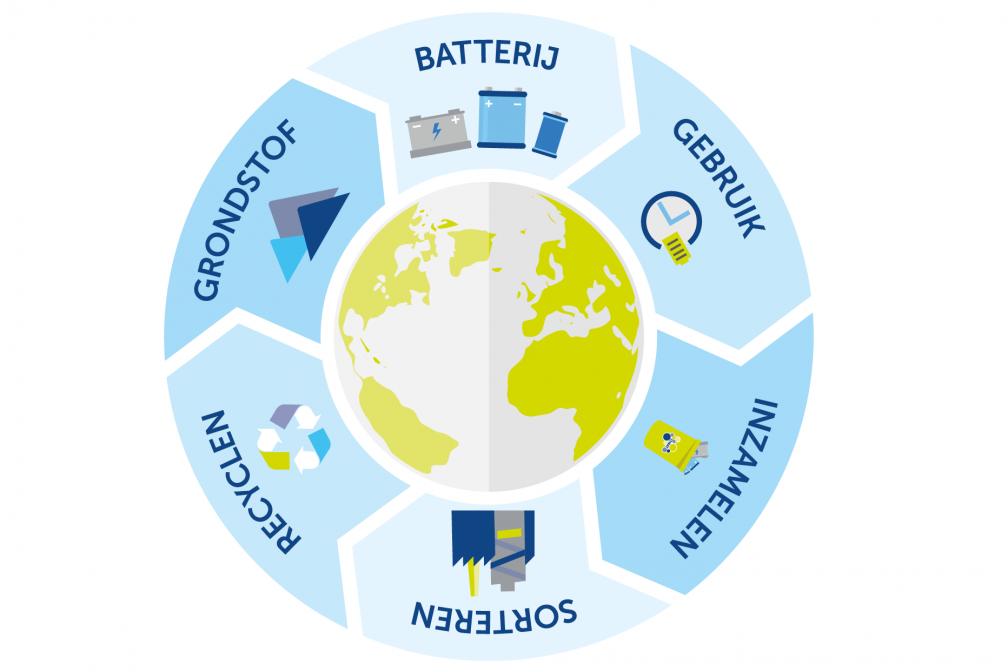 Lege batterijen inzamelen en recyclen